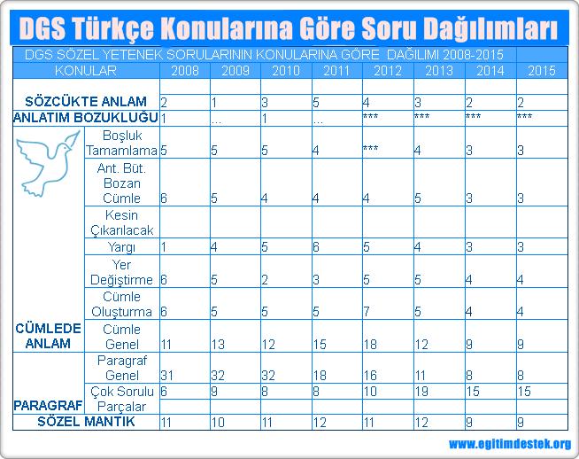 dgs-türkce