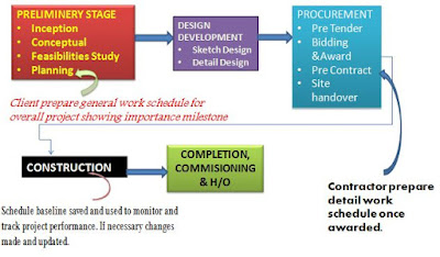Introduction To Project Planning And Scheduling In Construction