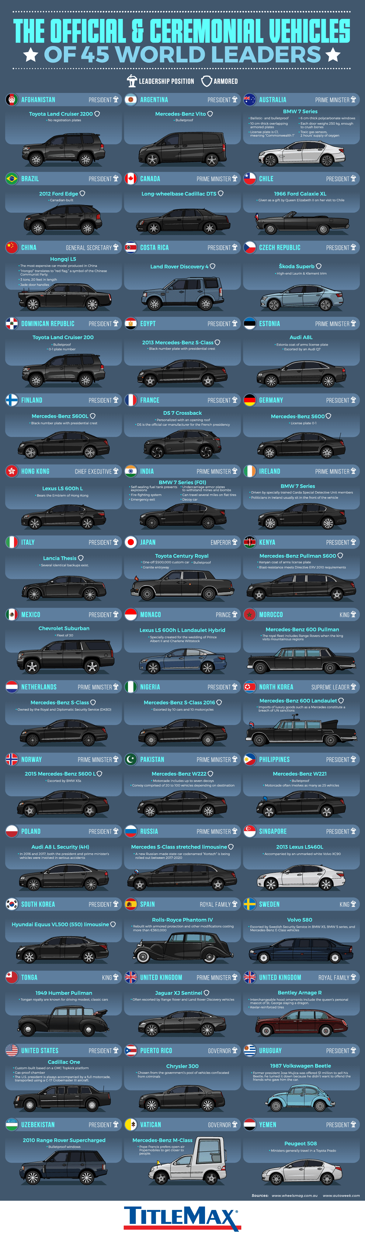 The Official and Ceremonial Vehicles of World Leaders Around the World #infographic