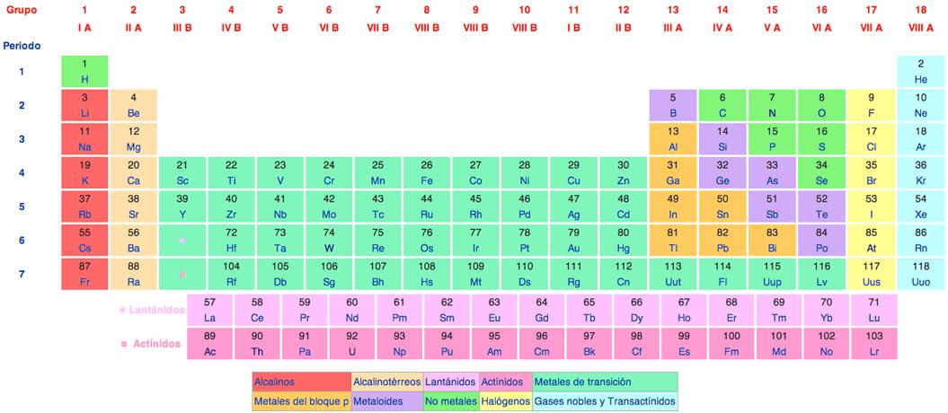 Qumica del mister tabla peridica aqu esta el listado que te ayudar con el aprendizaje de los smbolos qumicos de los elementos representativos de la tabla peridica urtaz Choice Image