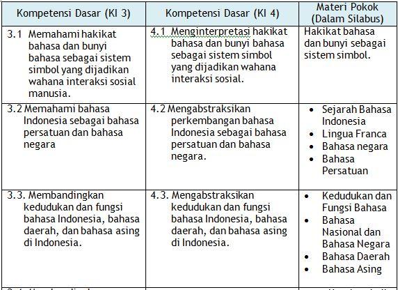 RPP Mata Pelajaran Bahasa Indonesia untuk Tingkat SMA Tahun Ajaran 2016-2017 Format Ms Word