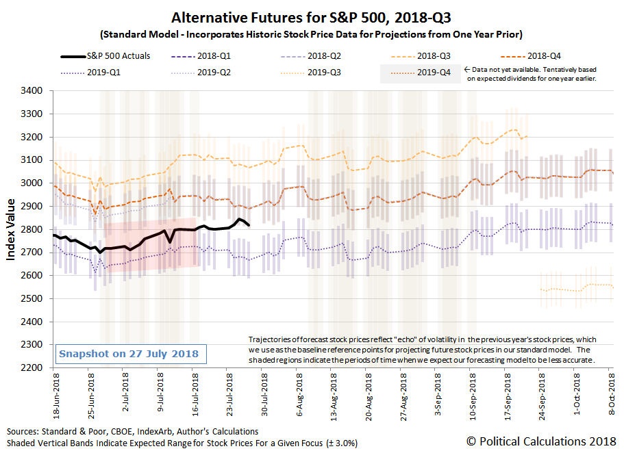 Alternative Futures - S&P 500 - 2018Q3 - Standard Model - Snapshot on 27 Jul 2018
