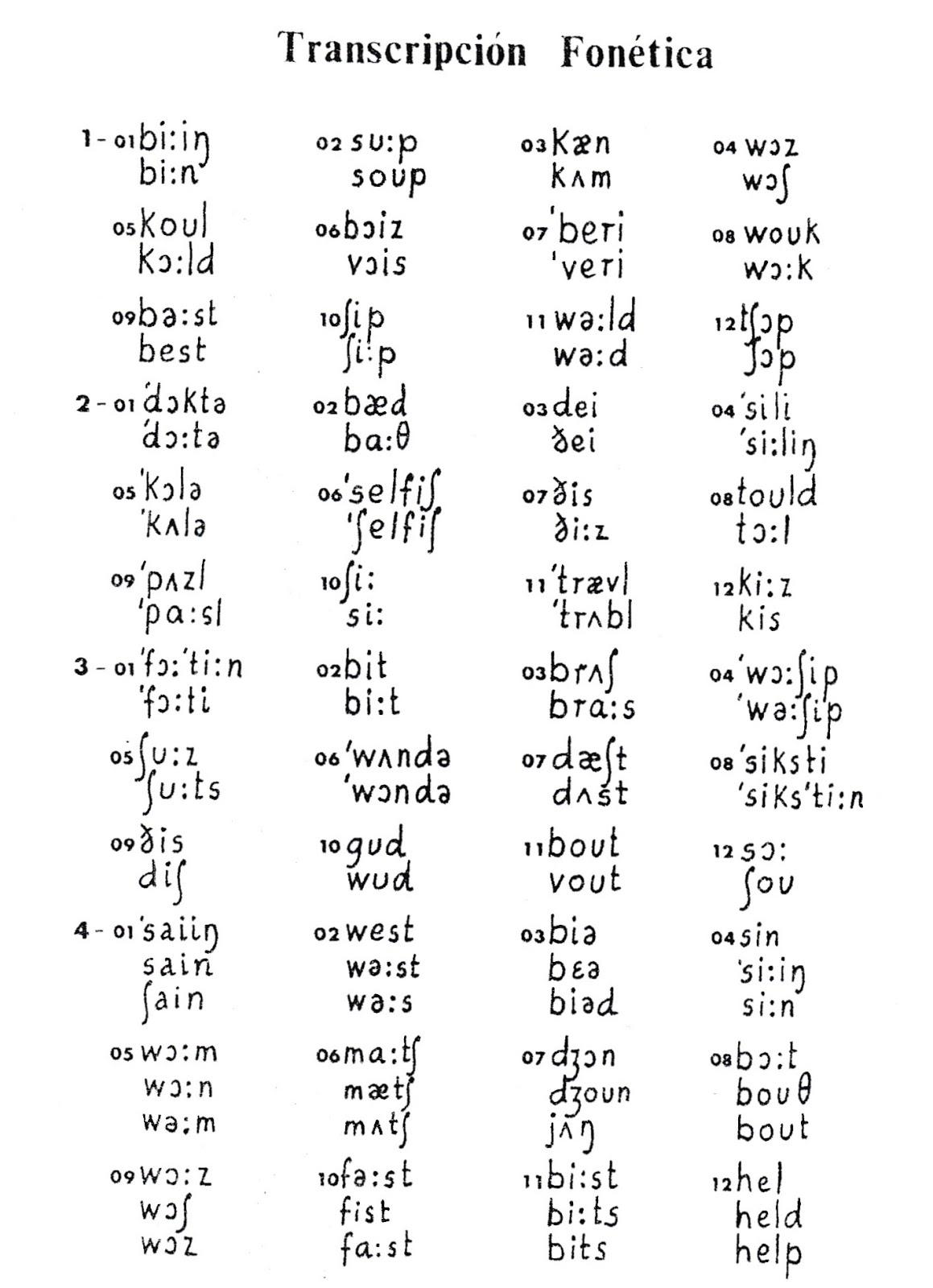 Phonetics Chart Pdf - 0425