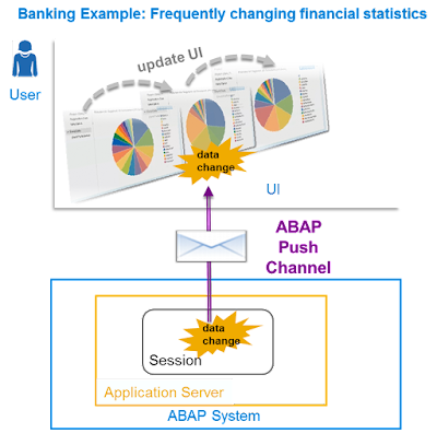 Say Goodbye to Polling: Real-time events in ABAP with ABAP Channels