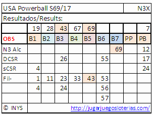 Numbers optimized to play powerball from spain