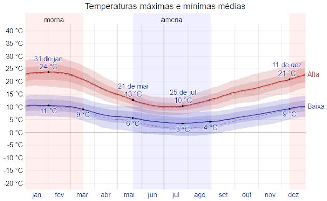Gráfico da temperatura em Pucón, no Chile