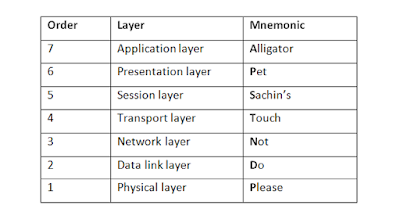 layers-of-osi-model-in-Hindi
