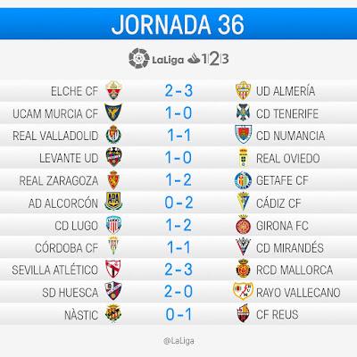 LaLiga 1|2|3 2016-2017: Jornada 36