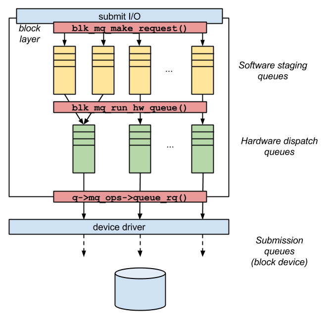 cat /var/log/ava: OPW, Linux: The block I/O layer, part 4