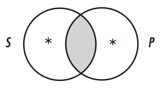 Out of the Box: Venn diagrams and Categorical Propositions