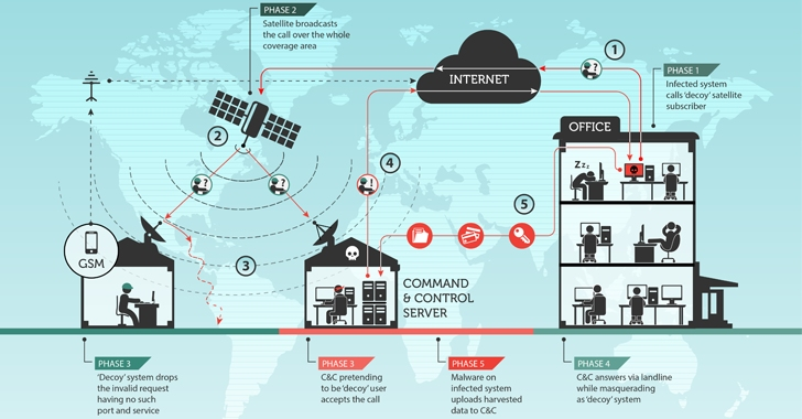 hacking-satellite