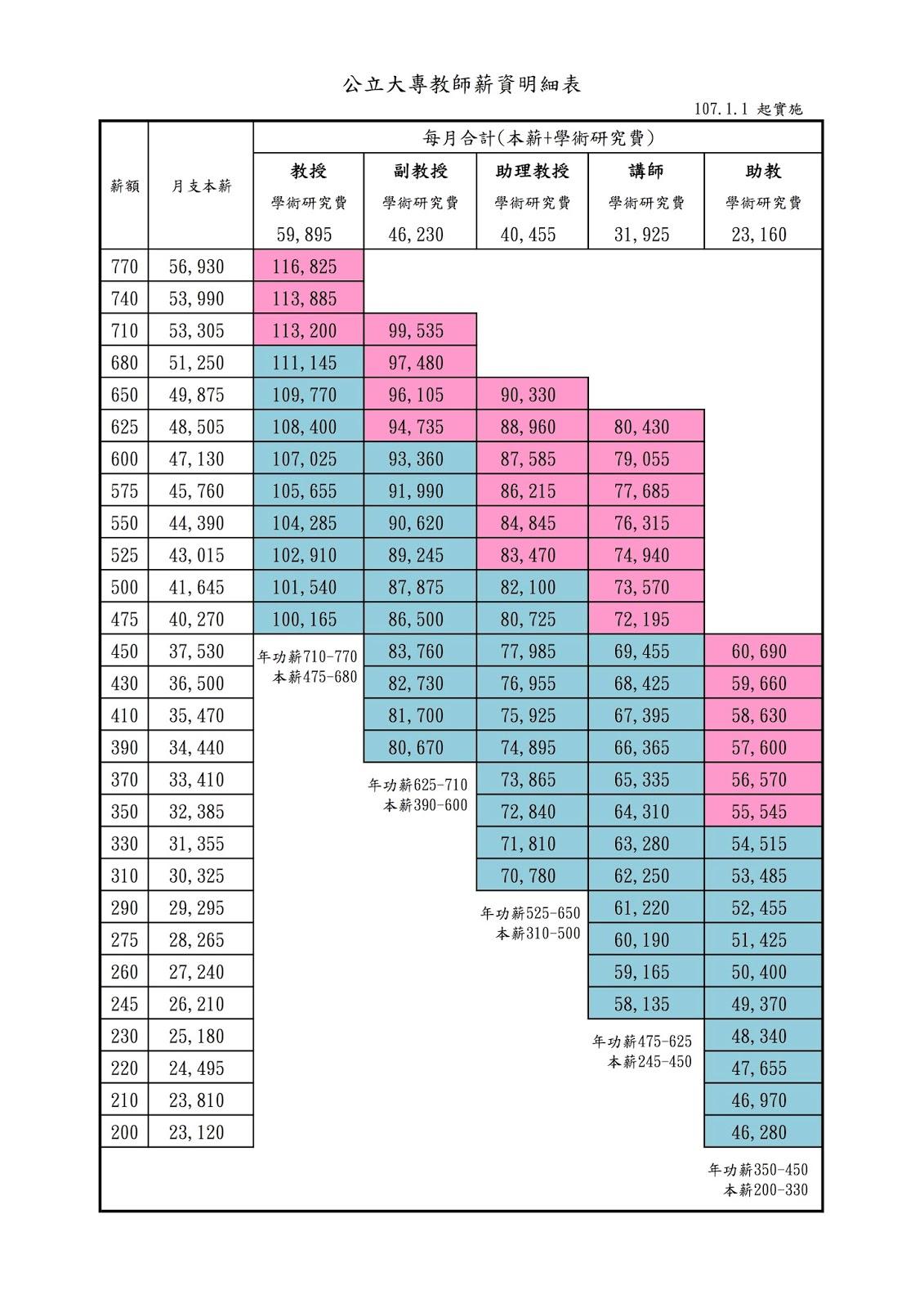 阿就操場啊~: 2018 公立大專教師薪資表