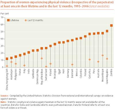 Percentuali di donne che hanno subito violenze fisiche negli ultimi dodici mesi (WHO - 2006)