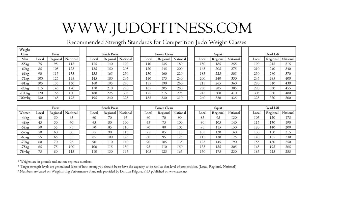 Weightlifting Strength Standards Strength Level - HD1344×816