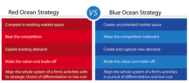 a review of the book blue ocean strategy how to create uncontested market space and make competition Visi pramudia   blue ocean strategy  how to create uncontested market space and make the competition irrelevant.