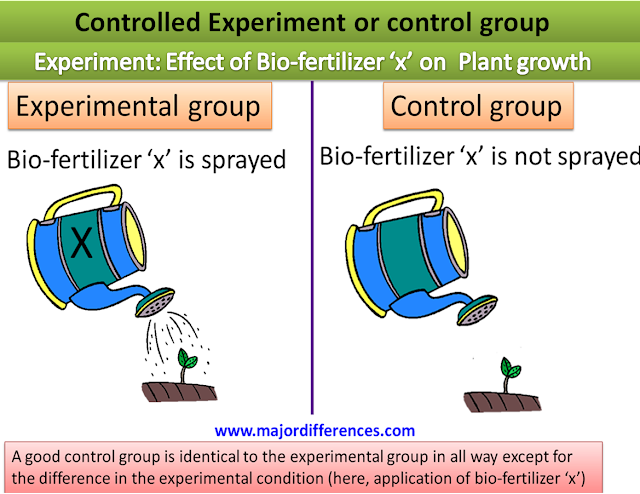 Difference between Controlled Group and Controlled Variable in an Experiment with example