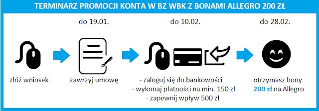 Terminarz promocji Konto Jakie Chcę w BZ WBK z bonami Allegro 200 zł