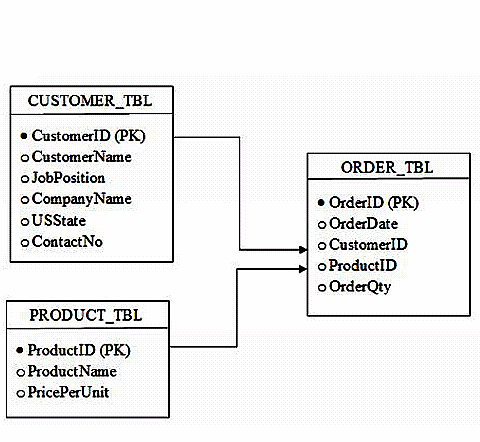 5 Proven Strategy to Ehancing Database Designs That Work Fast
