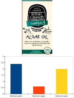 Ulei de alge Omega 3 Royal Green Pareri forumuri