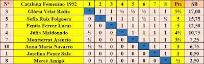 Clasificación final por orden de puntuación XII Campeonato femenino de Cataluña 1952, sin las dos que abandonaron el torneo