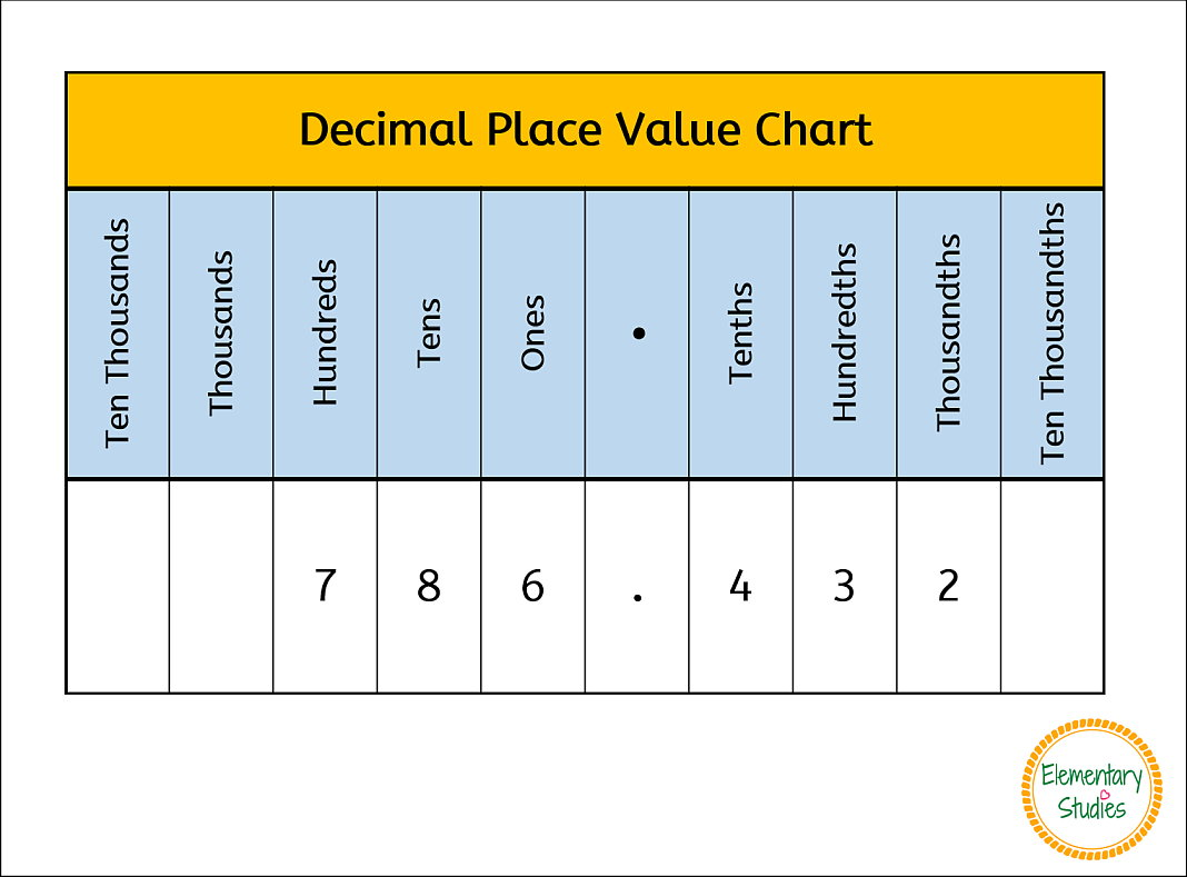 Check out what   included in my decimal place value worksheets and task card bundle pack to learn practice the concept of for decimals also elementary studies rh elementarystudies