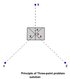 Three point problem in plane table surveying pdf