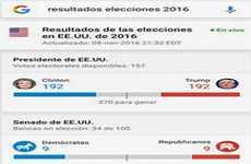 Google y YouTube permiten seguir las elecciones de Estados Unidos en tiempo real