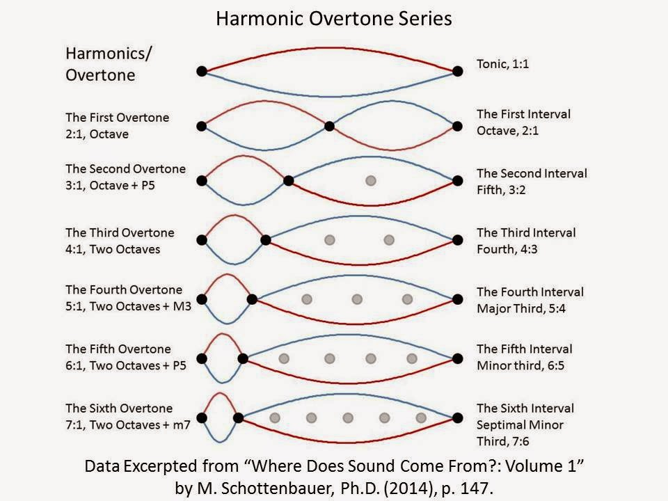 Image result for overtone series