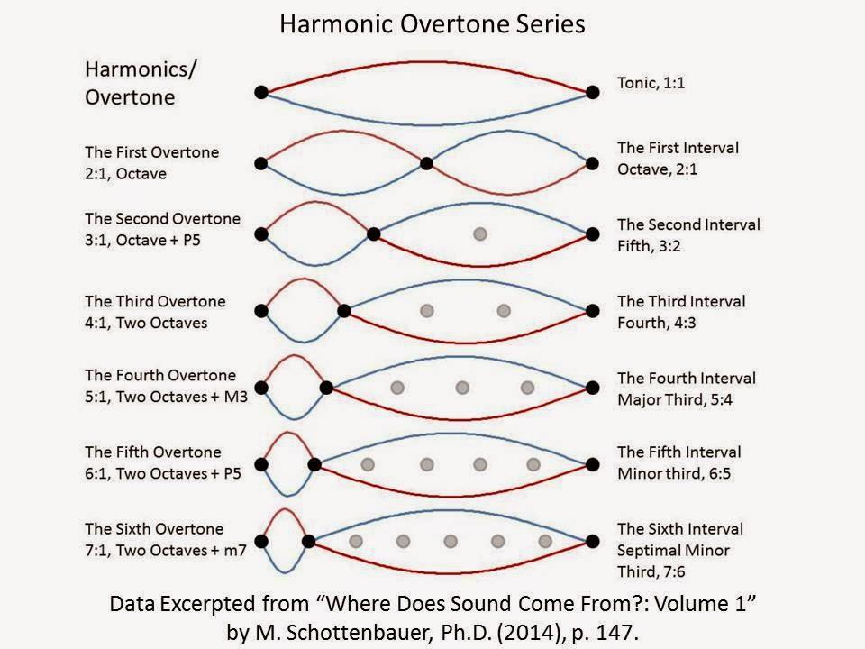 relationship between overtones and harmonics international