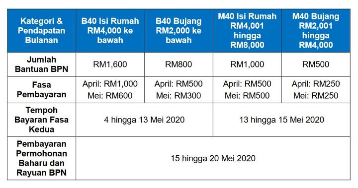 tarikh dan cara pembayaran Bantuan Prihatin Nasional (BPN)