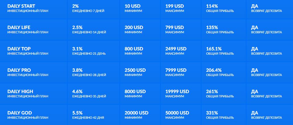 Инвестиционные планы Automatix Top