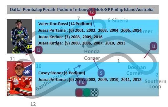 daftar peraih podium terbanyak motogp phillip island australia