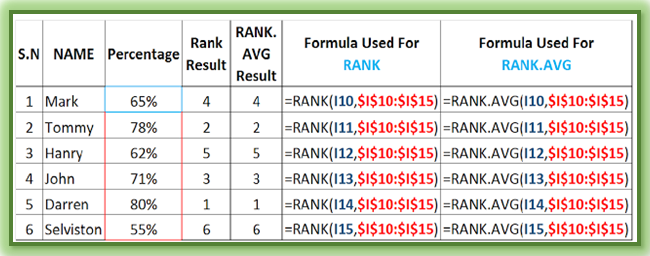 how to use avg function in excel