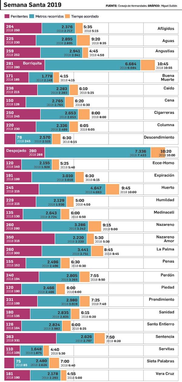 Los números de la Semana Santa de Cádiz 2019