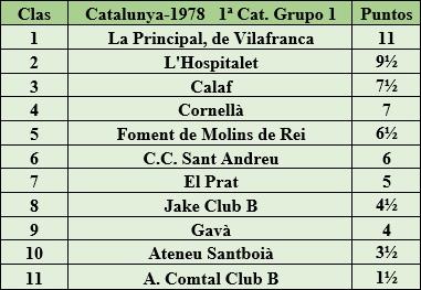Clasificación final de la liga de Catalunya 1978 - 1ª Categoría - Grupo 1