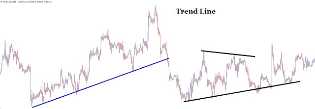 Trik menggunakan trend line