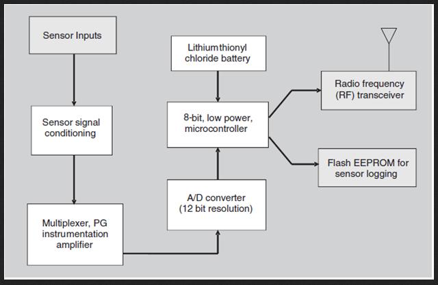 image of typical wireless sensor node