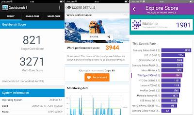 OPPO F1 Plus Benchmarks Scores