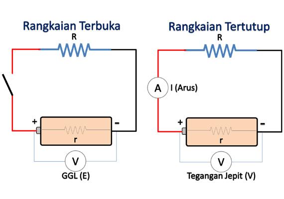 Apa yang dimaksud dengan Gaya Gerak Listrik  Pengertian Gaya Gerak Listrik (GGL), Tegangan Jepit dan rumus perhitungannya
