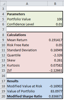 Calculate the Modified Sharpe Ratio with Excel