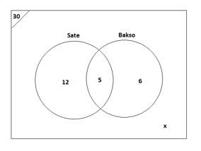 Contoh soal dan pembahasan tentang diagram venn himpunan contoh soal 6 gambar di bawah ini merupakan data survey makanan kesukaan dari 30 orang diminta untuk memilih satebakso satu orang boleh memiih keduanya ccuart Image collections