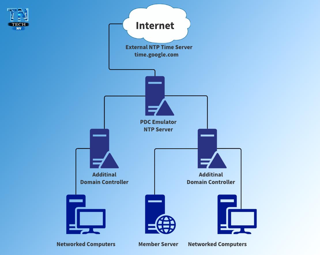 NTP Configuration Server 2016