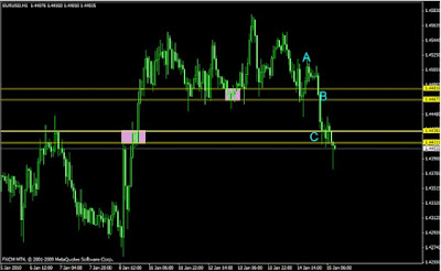 Forex Supply and Demand: Case Study of EUR/USD