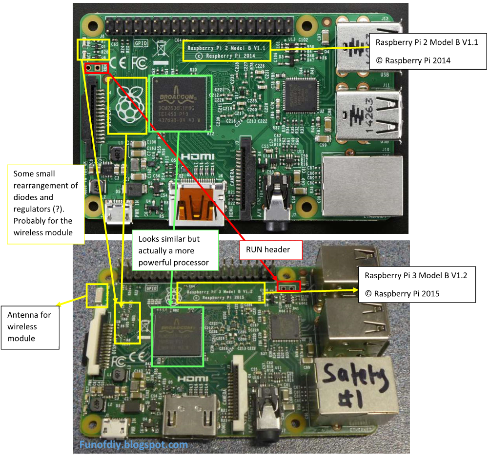 fun of DIY: Raspberry Pi 3 vs Raspberry Pi 2, what do we know about