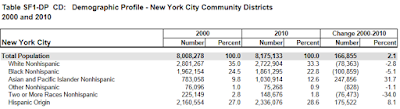 NYC Decennial Census (2000 & 2010)