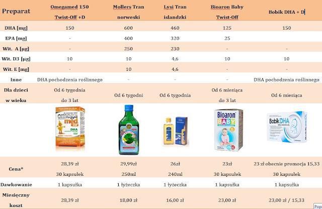 FORMATOWANIE+TEKSTU005 - Preparaty z DHA - porównanie cz.1