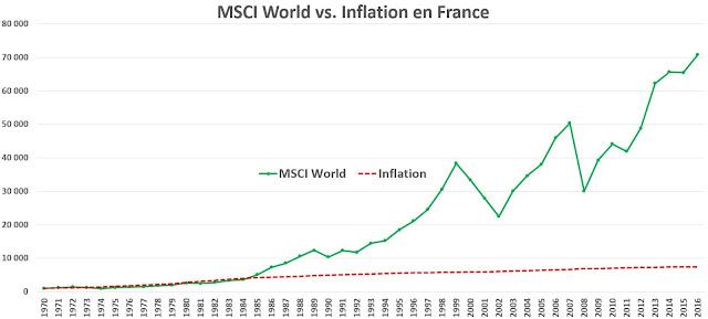 Malgré les crises, les marchés actions progressent comme la croissance mondiale