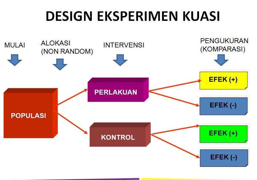 Contoh Desain Penelitian Quasi Eksperimental Blog Garuda Cyber