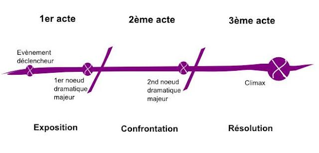 Structure narrative d'une histoire (le modèle de Syd Field).