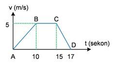 Perhatikan grafik kecepatan (v) terhadap waktu (t)